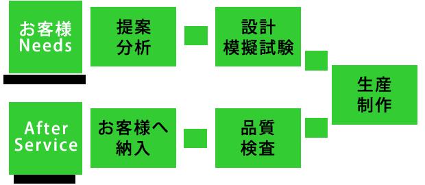 平川電機は一貫生産・短納期